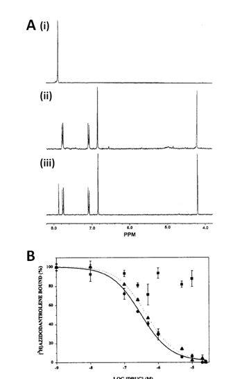 Figure 15 shows the NMR analysis of dantrolene and azidodantrolene