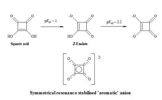 Figure 6. Resonance structures of squaric acid