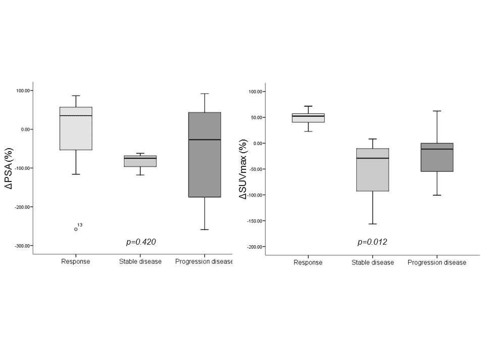 Figure 5 chart shows the relationships between the response to treatments and the change in PSA values.