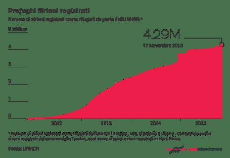 IT_Registered-Syrian-Refugees