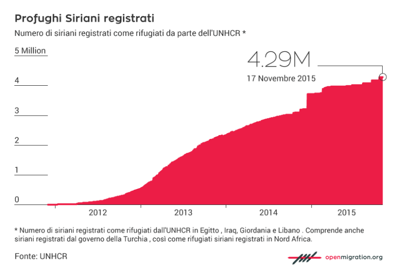 IT_Registered-Syrian-Refugees