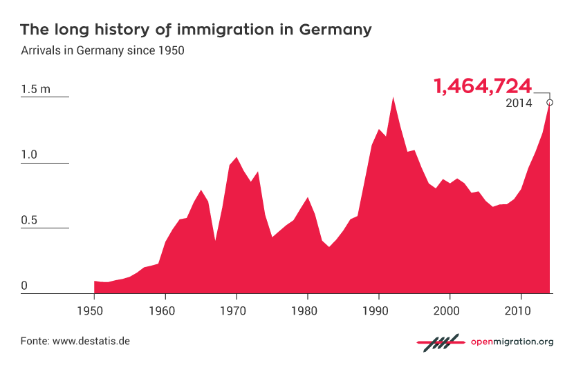 Image result for germany immigration