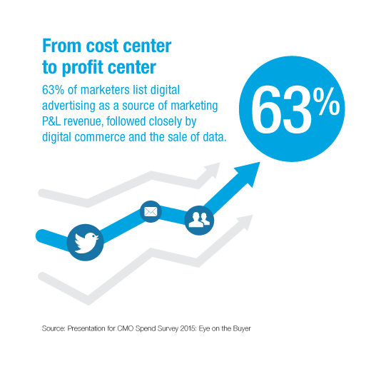 Digital Marketing Budget - CMO Spend Survey 2015 - Cost Center to Profit Center