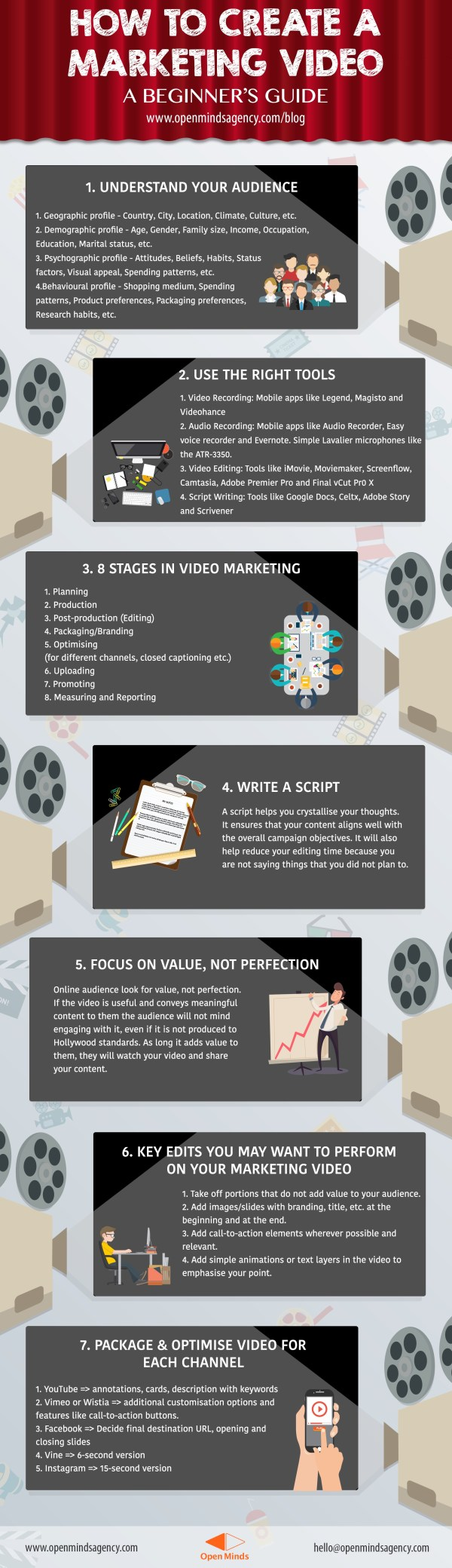 Infographic on How to create a marketing video