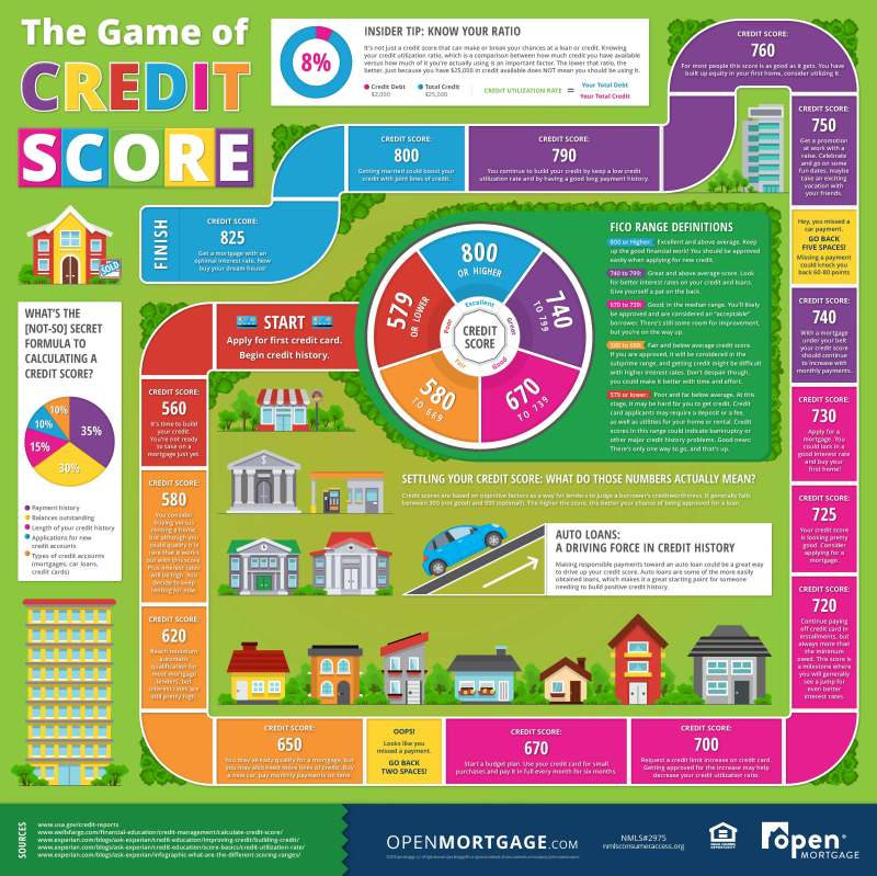Game of Credit Score (infographic)
