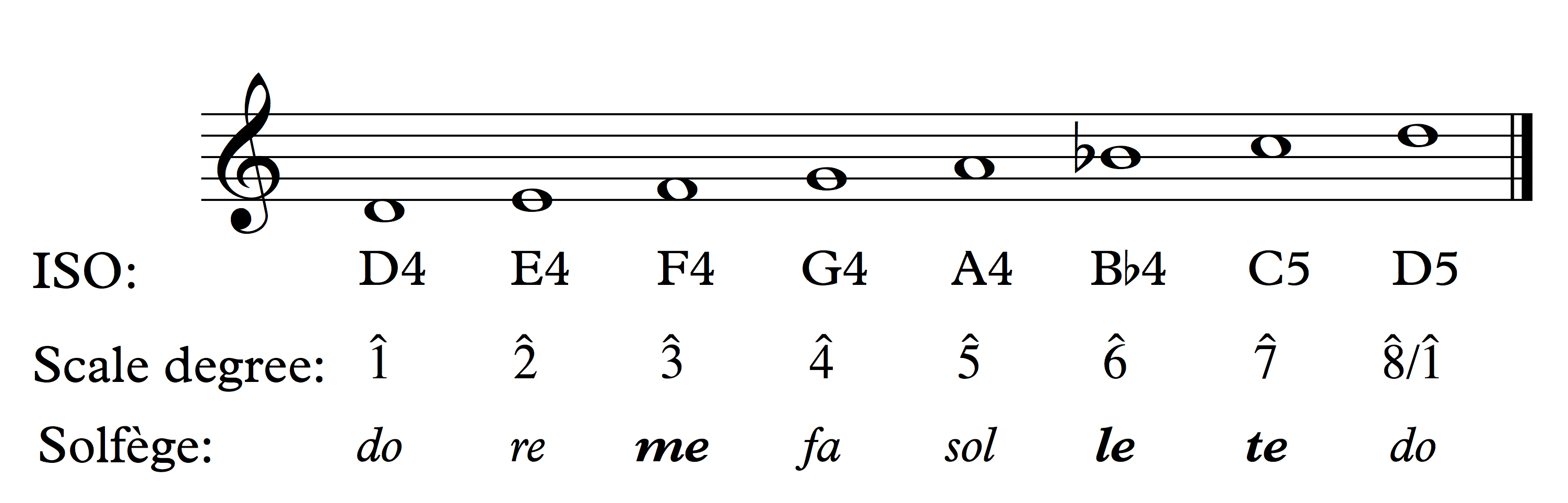 Scales And Scale Degrees Open Music Theory