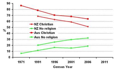secular trends Aus & NZ