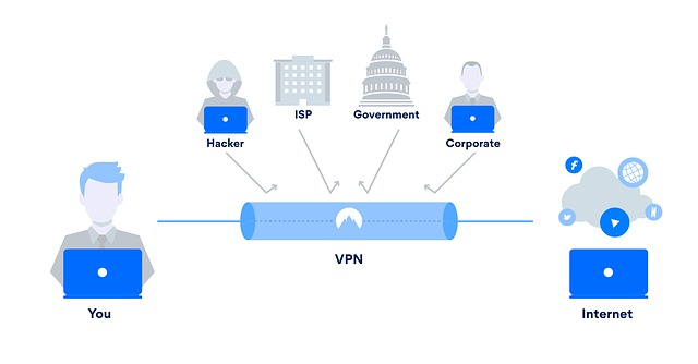 Internet Security and VPN Port