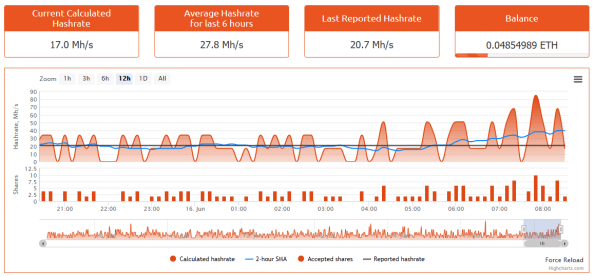 Nanopool Ethereum results