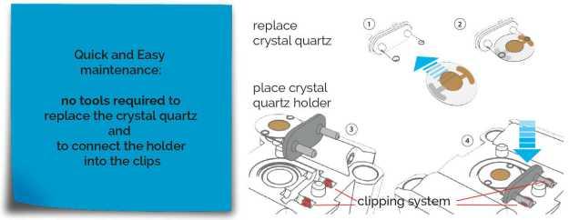QCM, Quartz Crystal Microbalance