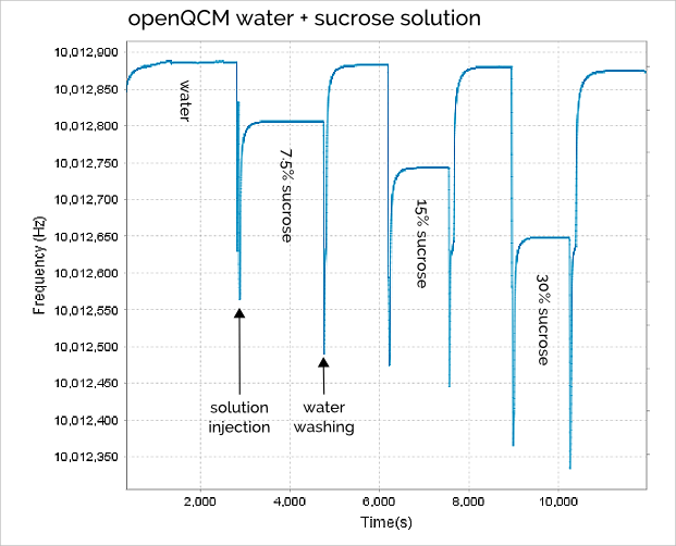 Figure 1 openQCM frequency behaviour caused by successive injections of water and sucrose at different weight percentage 7.5%, 15% and 30%. The measurement chamber is washed with pure water before each injection. The corresponding frequency shift is measured in static liquid at the equilibrium.
