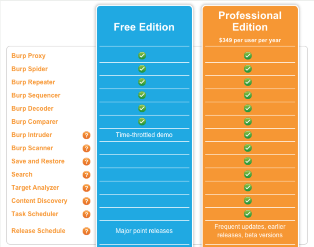 Start with Free. You'll want Pro