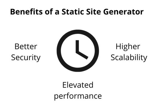 there is clock in the middle with the benefits of a CMS written around it.