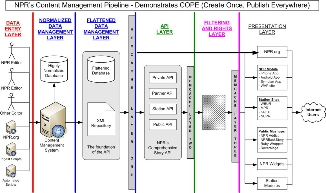 A diagram describing NPR's Content Management Pipeline, demonstrating COPE (Create once, publish everywhere)