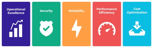 Five different icons stacked together resembling graph, shield, lightning, speedometer, dollar