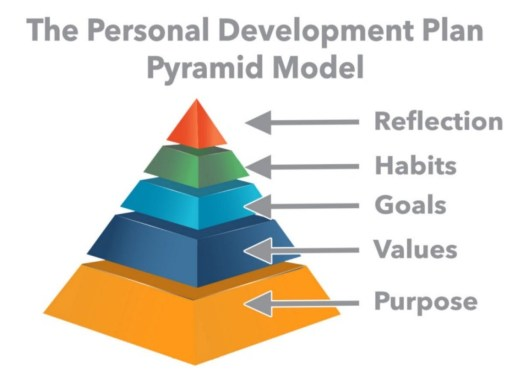 A pyramid with five different colors horizontal sections. Five arrows are drawn in the left side of the pyramid. Starting from the bottom the arrow says purpose, values, goals, habits, and reflection