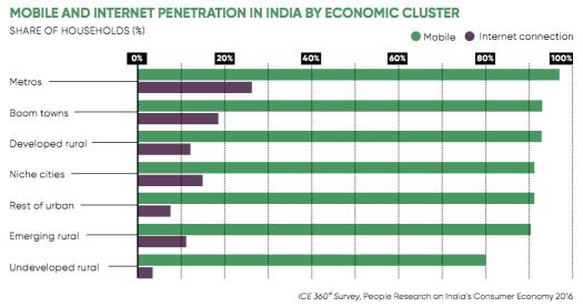 Horizontal bar graphs showing statistics on mobile and internet penetration