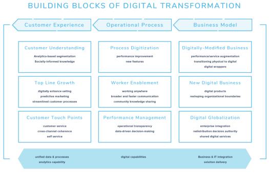 A flowchart showing boxes explaining building blocks of digital transformation