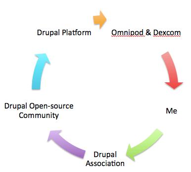 Five arrows forming a circle to explain how Drupal platform powers Omnipod and Dexcom