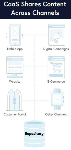 An illustration showing the Content as a Service workflow with icons like mobile, desktop, house lock, shopping cart, watch and loudspeaker.