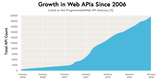 A graphical representation showing the the growth in Web APIs with a blue-coloured region
