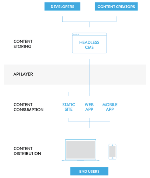 Flowchart with a box, desktop icon, and smartphone icon showing the workflow of headless commerce