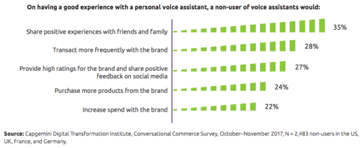 Graphical representation showing green boxes placed horizontally to explain voice assistants and their effects on customer experience