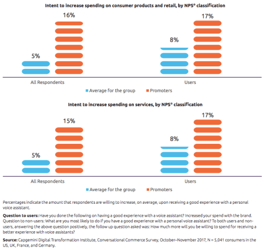 Bar graphs showing orange and blue bars to explain consumer spending