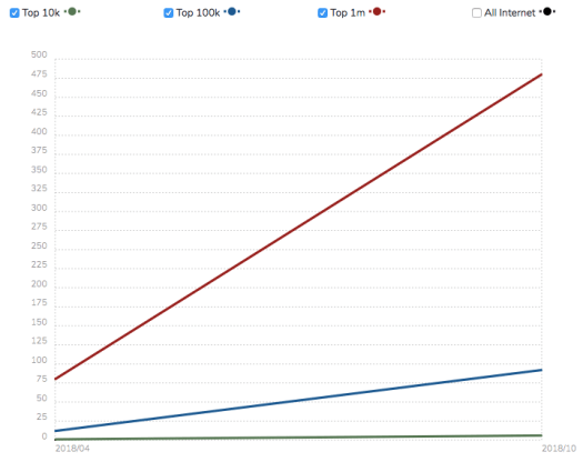 Graphical representation with red, blue and green lines depicting usage statistics of Gatsby JS