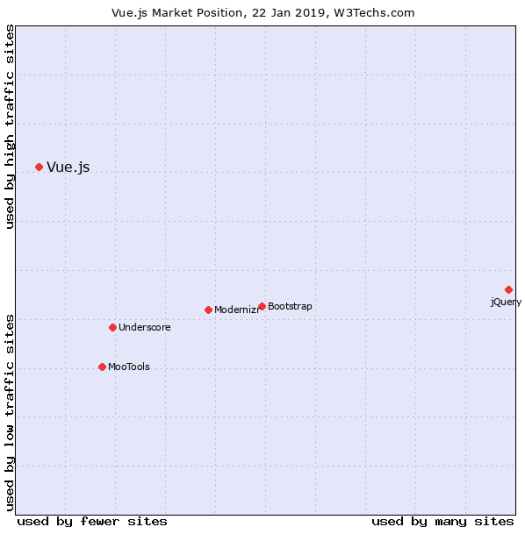 Graphical representation with dots inside a square showing market share of vuejs