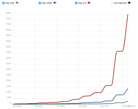 Graphical representation showing red, blue and green lines to show usage statistics of Vuejs