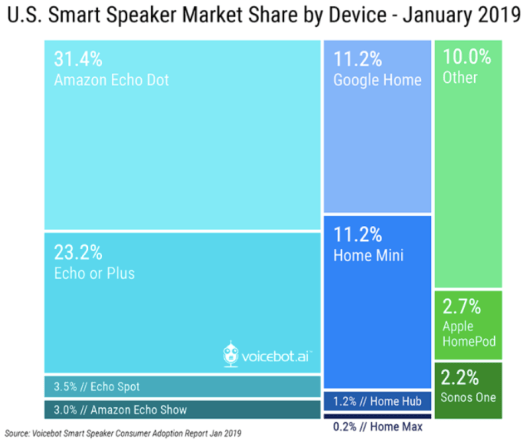 Graphical representation showing 11 different blue and green coloured squares and rectangles arranged inside a big square explaining statistics on smart speakers