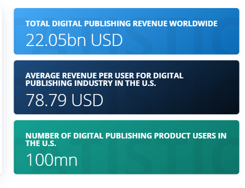 Revenue statistics for digital media and publishing industry are shown in the US.