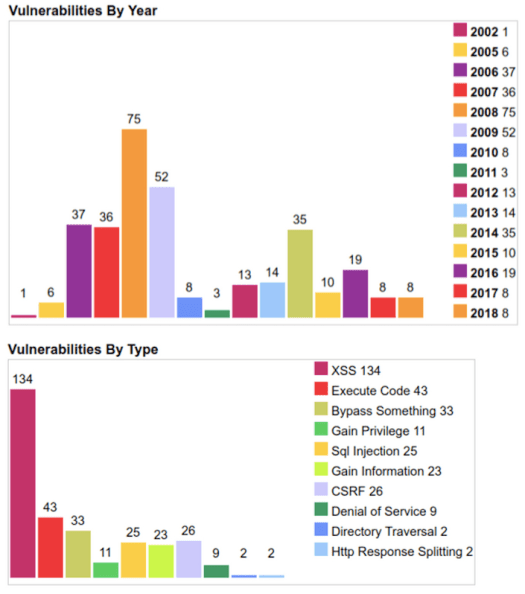 A bar graph of  vulnerability by year and type