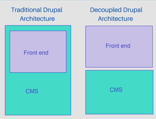 Two rectangular representations are shown to highlight the difference between traditional Drupal architecture and decoupled Drupal architecture.
