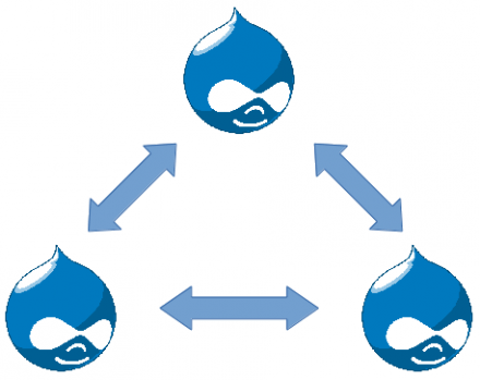 Logo of entity share drupal module with three drop shaped logos of drupal
