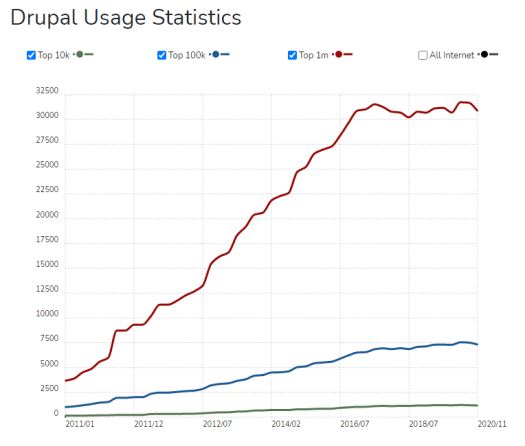 white graph with red and blue lines mapping drupal's growth