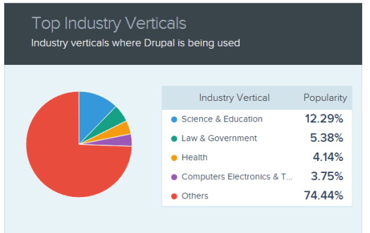red, blue, yellow pie chart showing the presence of drupal throughout various industries