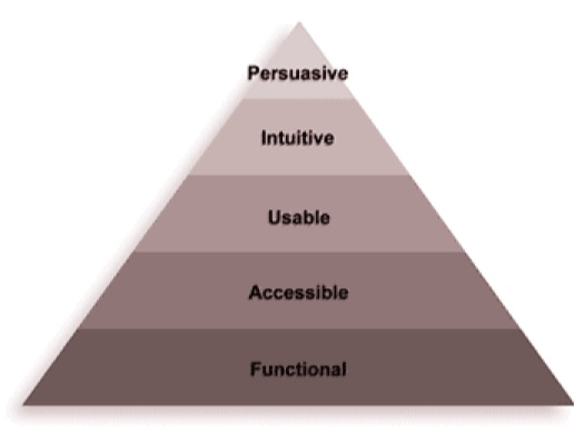 A pyramid with five sections where the text is written as functional, accessible, usable, intuitive and persuasive