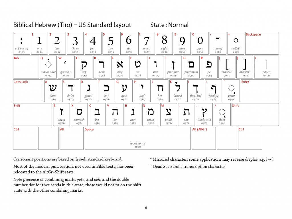 Typing In Hebrew With Niqqud Vowels And Other