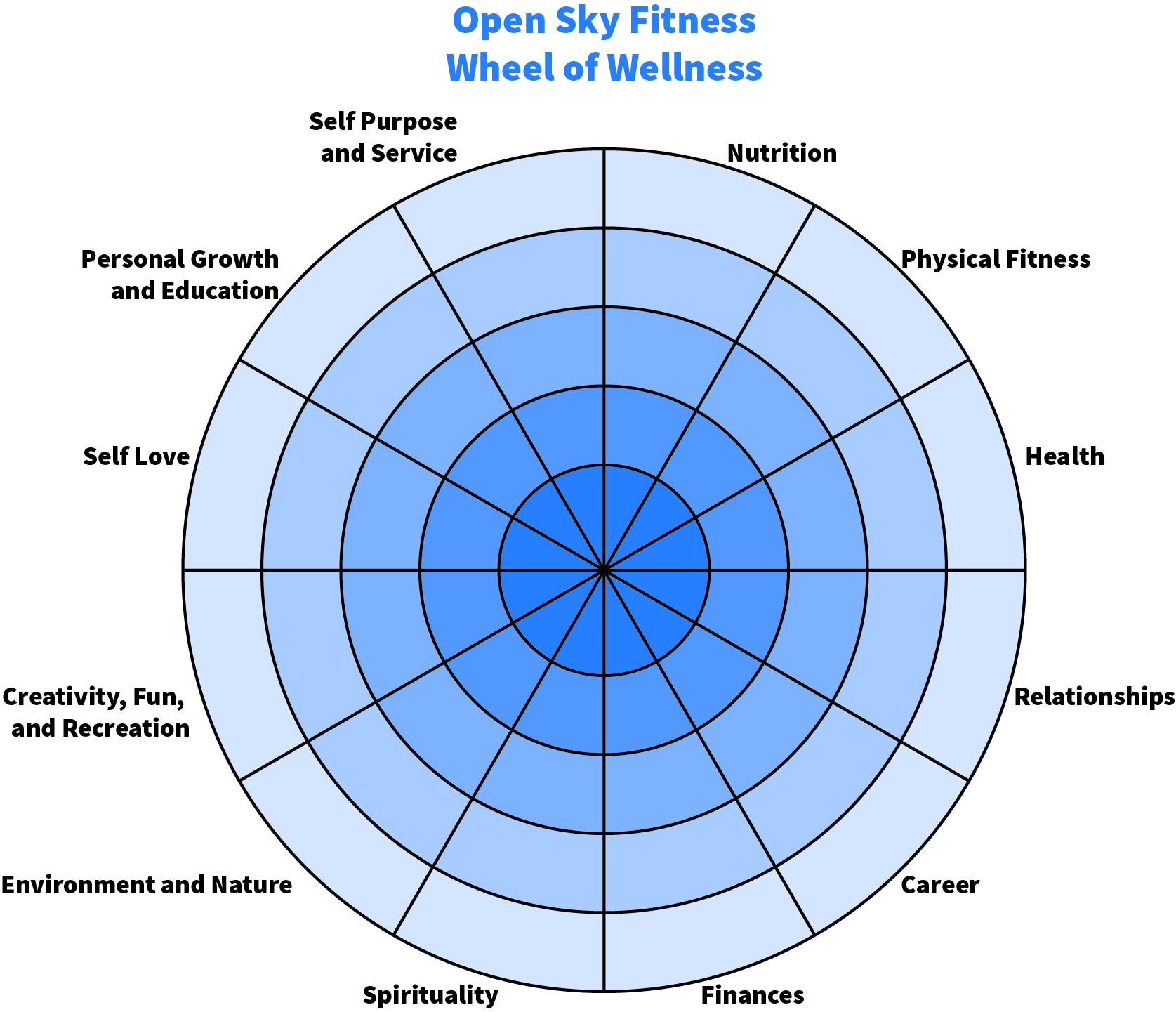 Improve Your Life With The Wheel Of Wellness