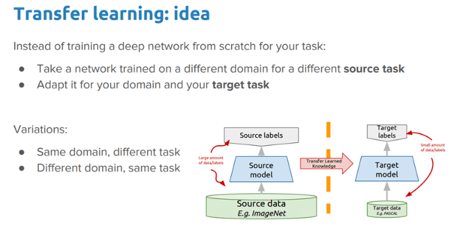 Ideas for deep transfer learning