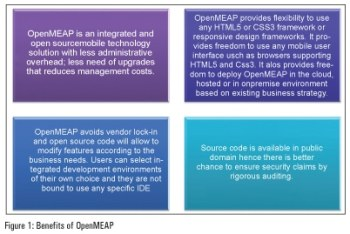Figure 1 Benefit of OpenMeap