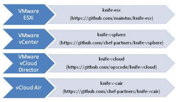 Figure 3 Chef Plug-in for VMware