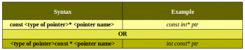 Table-1_syntax to declare 'pointer to constant'