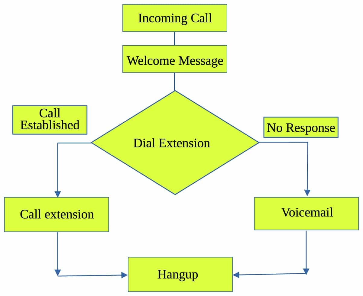 Make Your Own Ivr With Asterisk