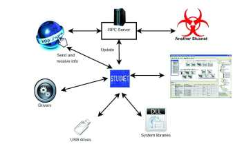 components of stuxnet