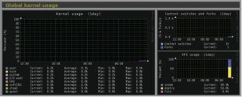 Globel kernel usage23