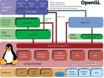 Linux kernel and OpenGL video games