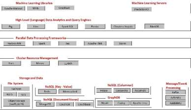 Figure 1 Component stack for Big Data processing